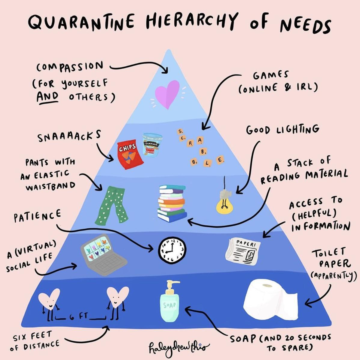 Quarantine Hierarchy of Needs by @haleydrewthis