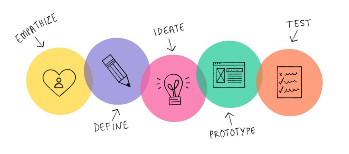 DesignThinking.jpg