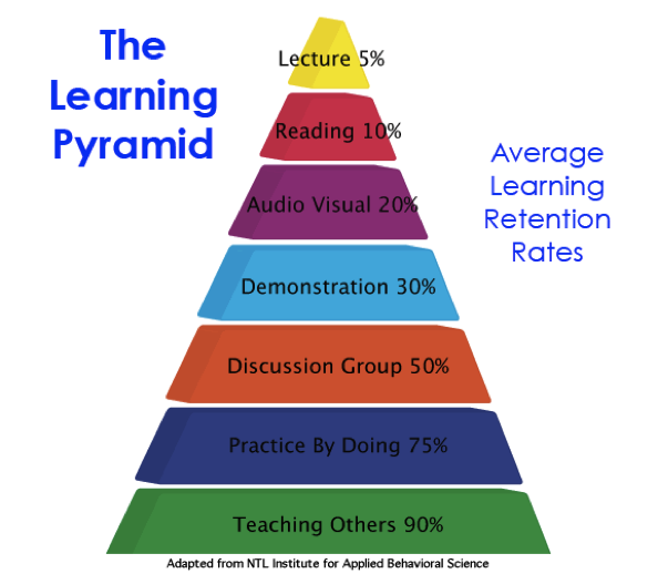 Innovative Classroom Strategies For Effective On Educational Transaction ~ The tree and pyramid western museums association